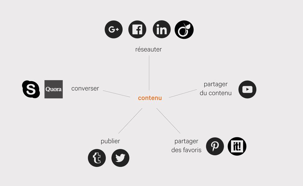 Schéma - Communiquer sur les réseaux